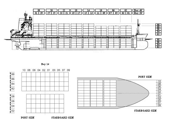 containerarrangement